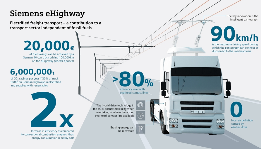 ehighway_infographic_decarbonisation