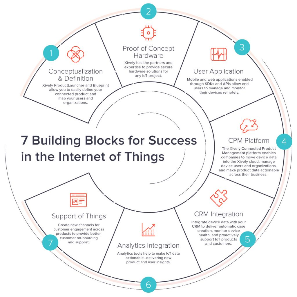 7 Building Blocks of IoT