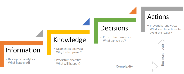 big data analtics steps and business targets