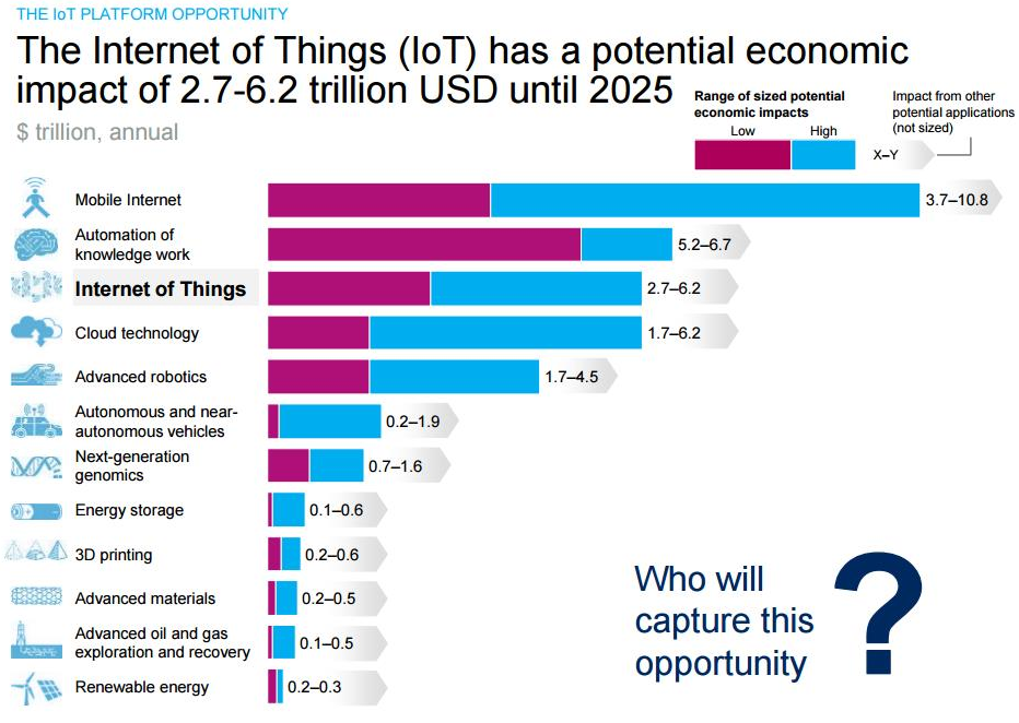 mckinsey internet of things report pdf