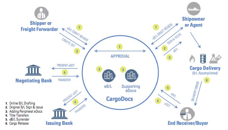 workflow cargodocs