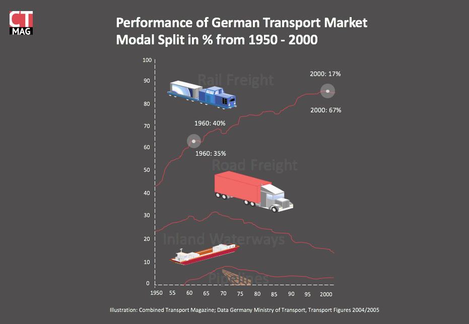 Is The German Rail Freight System Broken A Portrait Of Db