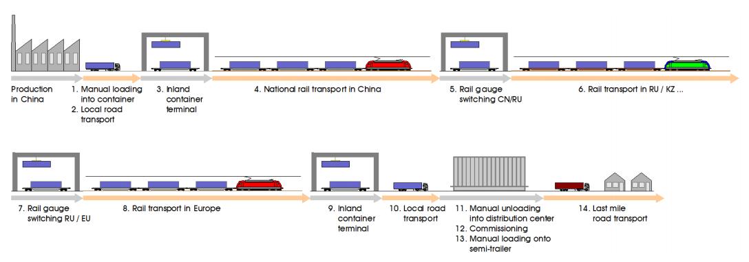 new_silk_road_supply_chain