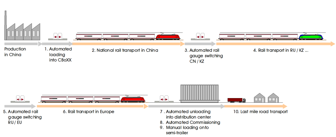 new_silk_road_cargobeamer