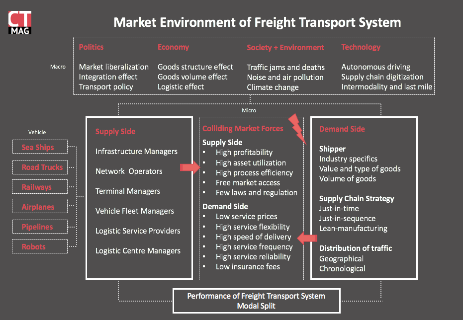 Is the German Rail Freight System broken? A portrait of DB