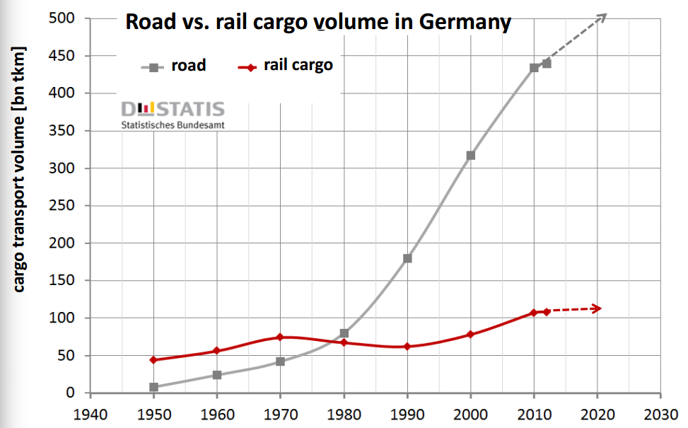 European transport demand