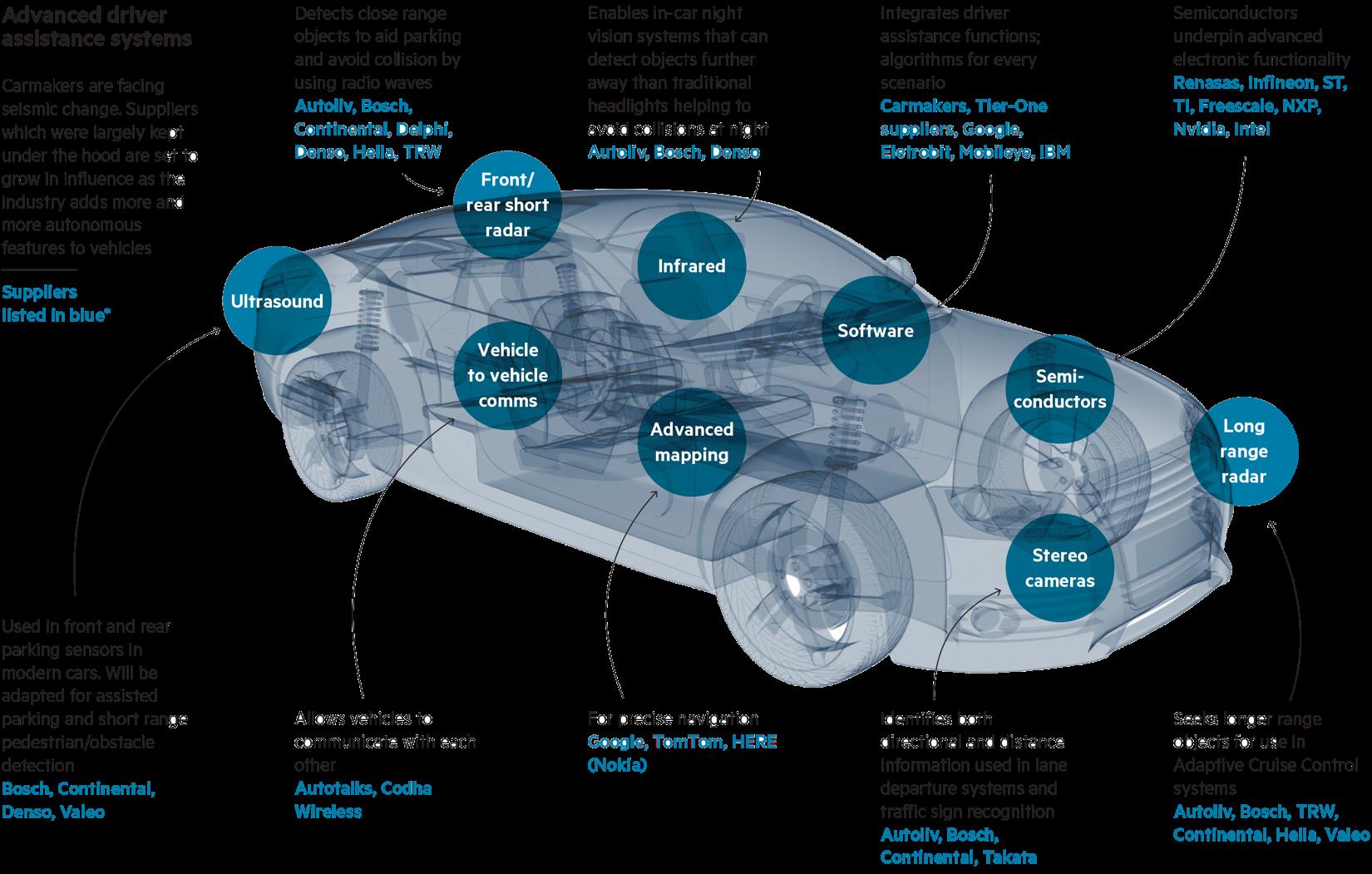 Global autonomous mobility market – Interview with Raphaël Gindrat