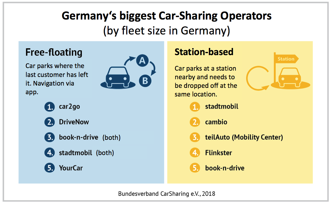 Get A Way Car Sharing For The 21st Century Combined Transport